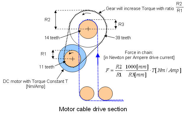 The power source is the DC motor. The important spec of this motor is the ( stall) torque. This is listed on the motor ...