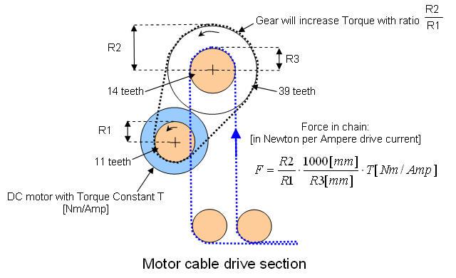 Platform drive calculations for Measuring electric motor torque